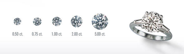 4 Ways to Know You're Getting a Good Diamond